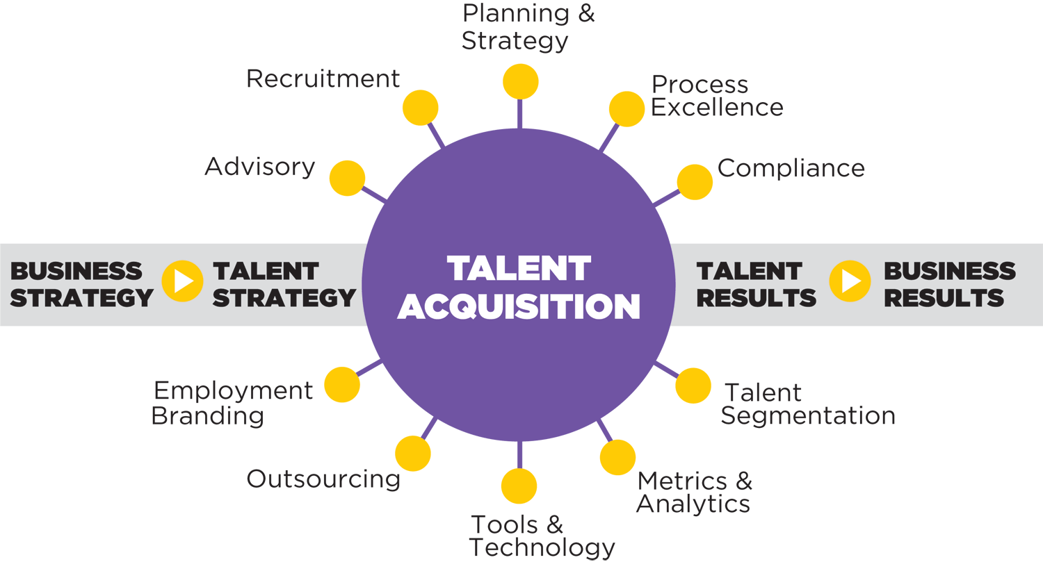 Talent Acquisition Techathone